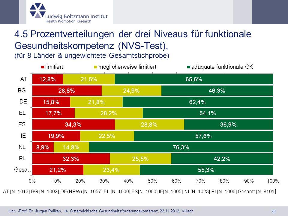 4.5 Prozentverteilungen der drei Niveaus für funktionale Gesundheitskompetenz (NVS-Test), (für 8 Länder & ungewichtete Gesamtstichprobe)