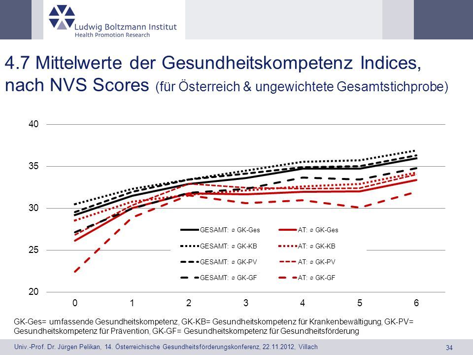 4.7 Mittelwerte der Gesundheitskompetenz Indices, nach NVS Scores (für Österreich & ungewichtete Gesamtstichprobe)