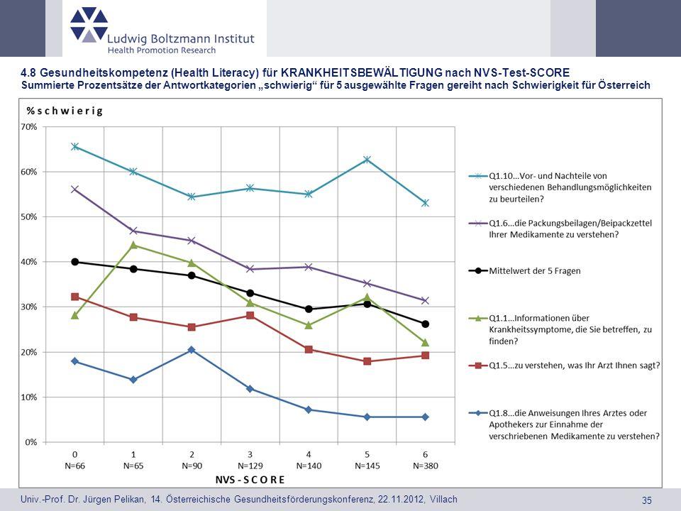 """4.8 Gesundheitskompetenz (Health Literacy) für KRANKHEITSBEWÄLTIGUNG nach NVS-Test-SCORE Summierte Prozentsätze der Antwortkategorien """"schwierig für 5 ausgewählte Fragen gereiht nach Schwierigkeit für Österreich"""