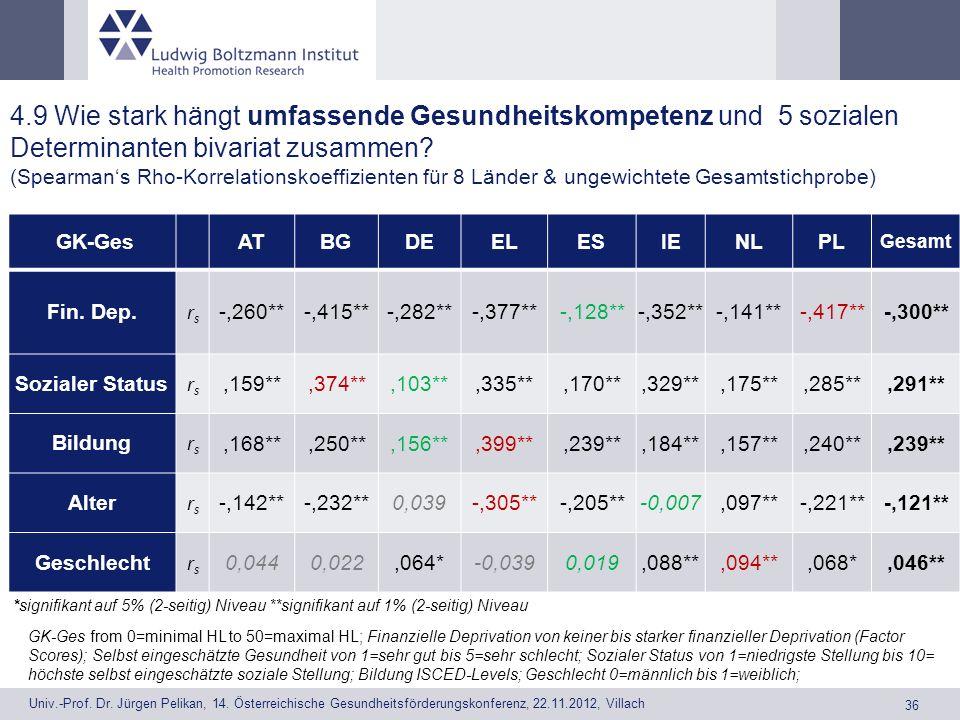 4.9 Wie stark hängt umfassende Gesundheitskompetenz und 5 sozialen Determinanten bivariat zusammen (Spearman's Rho-Korrelationskoeffizienten für 8 Länder & ungewichtete Gesamtstichprobe)