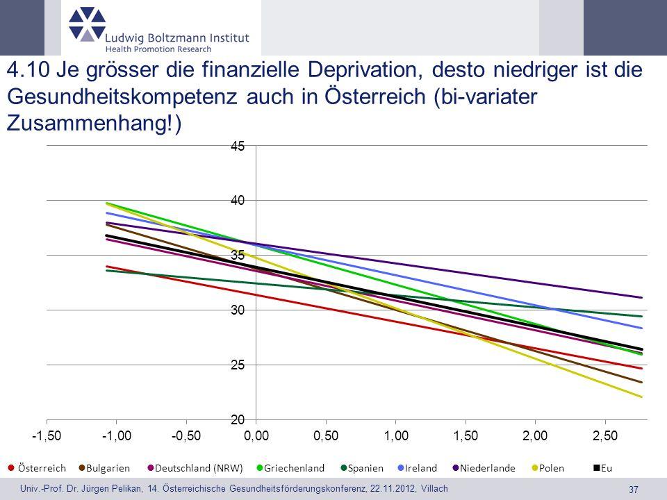 4.10 Je grösser die finanzielle Deprivation, desto niedriger ist die Gesundheitskompetenz auch in Österreich (bi-variater Zusammenhang!)