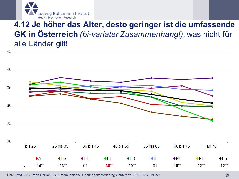 4.12 Je höher das Alter, desto geringer ist die umfassende GK in Österreich (bi-variater Zusammenhang!), was nicht für alle Länder gilt!