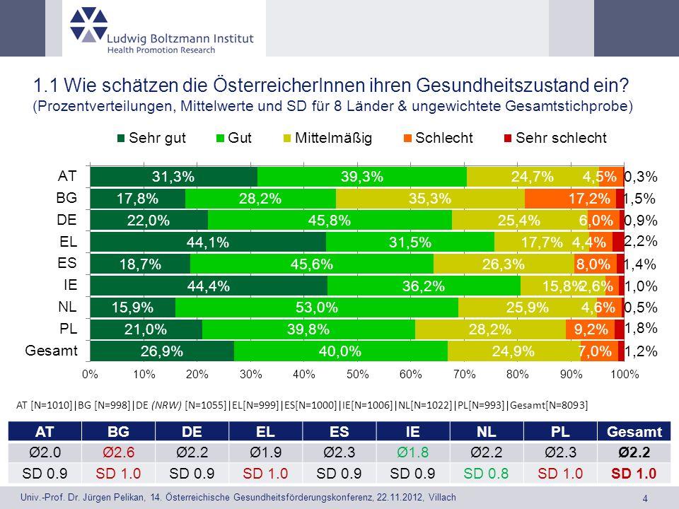 1. 1 Wie schätzen die ÖsterreicherInnen ihren Gesundheitszustand ein
