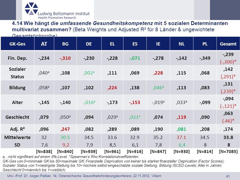 4.14 Wie hängt die umfassende Gesundheitskompetenz mit 5 sozialen Determinanten multivariat zusammen (Beta Weights und Adjusted R² für 8 Länder & ungewichtete Gesamtstichprobe)