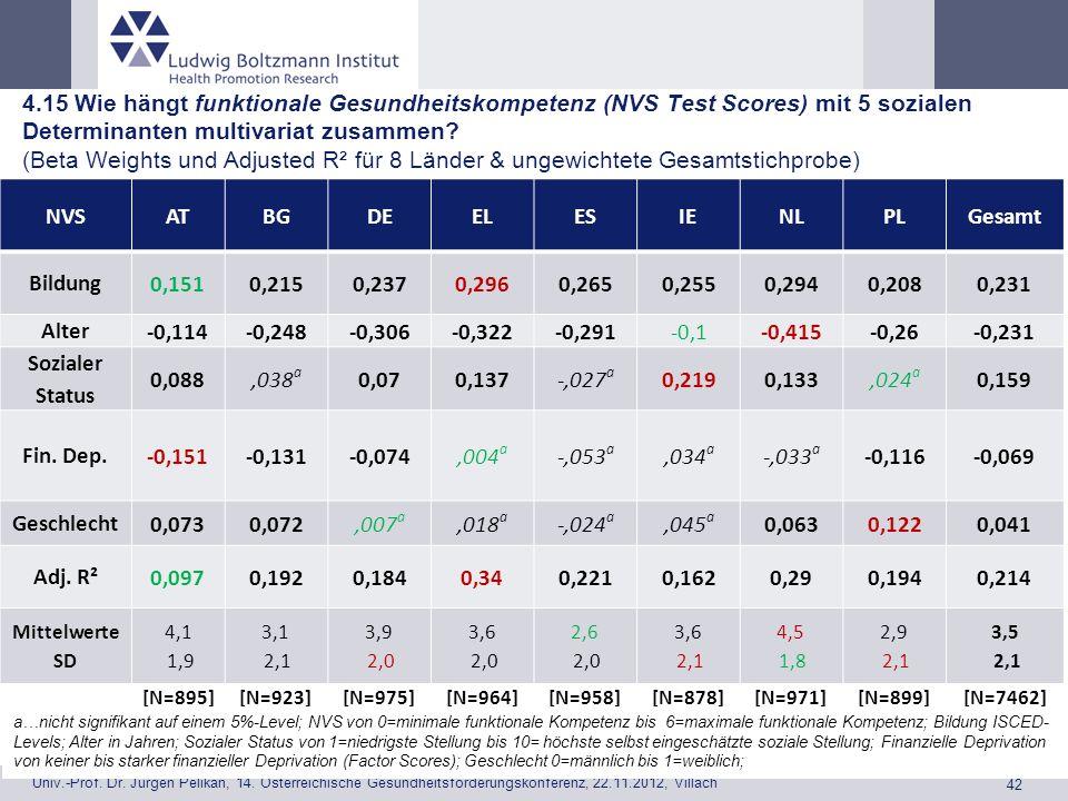 4.15 Wie hängt funktionale Gesundheitskompetenz (NVS Test Scores) mit 5 sozialen Determinanten multivariat zusammen (Beta Weights und Adjusted R² für 8 Länder & ungewichtete Gesamtstichprobe)