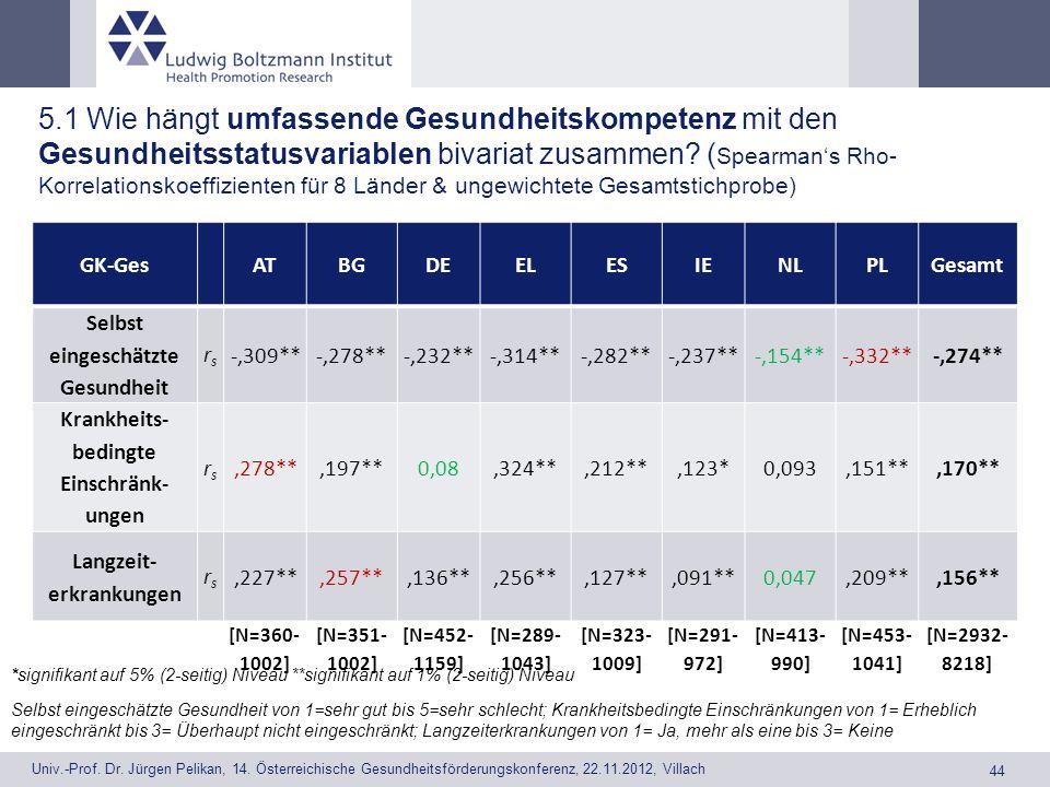 5.1 Wie hängt umfassende Gesundheitskompetenz mit den Gesundheitsstatusvariablen bivariat zusammen (Spearman's Rho-Korrelationskoeffizienten für 8 Länder & ungewichtete Gesamtstichprobe)