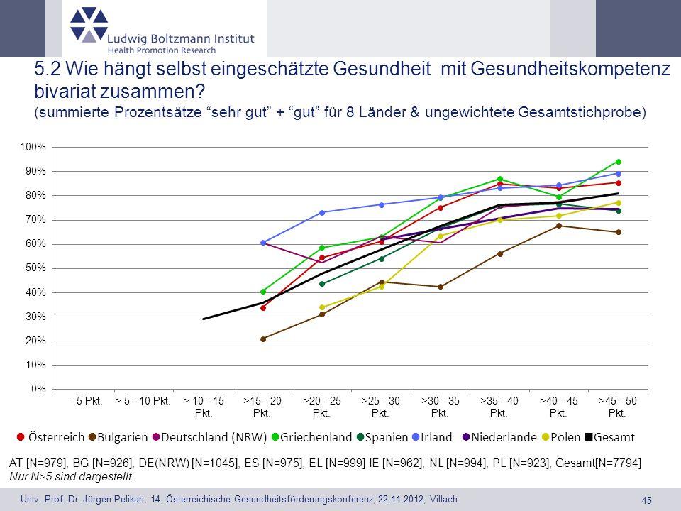 5.2 Wie hängt selbst eingeschätzte Gesundheit mit Gesundheitskompetenz bivariat zusammen (summierte Prozentsätze sehr gut + gut für 8 Länder & ungewichtete Gesamtstichprobe)