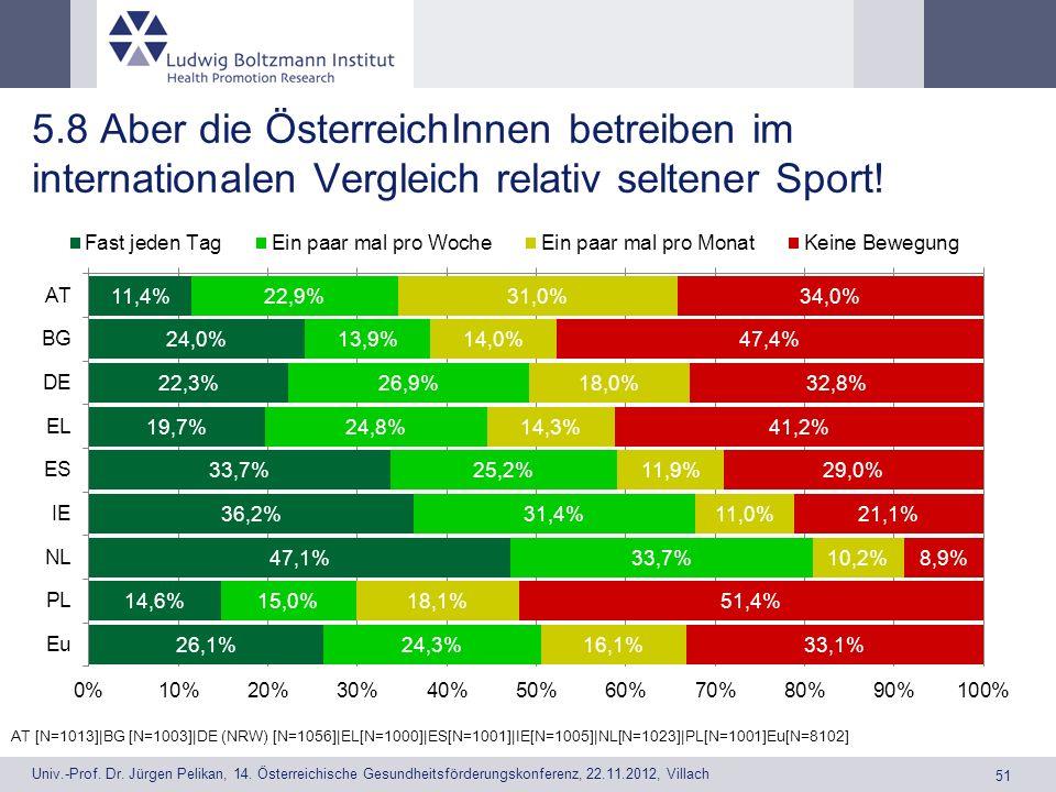 5.8 Aber die ÖsterreichInnen betreiben im internationalen Vergleich relativ seltener Sport!