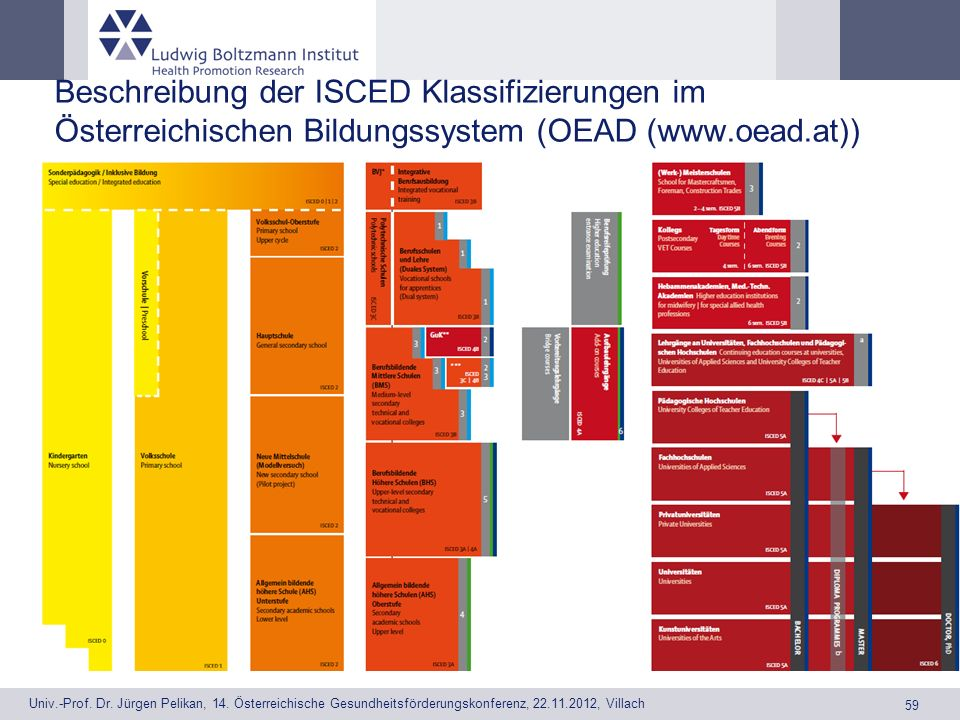 Beschreibung der ISCED Klassifizierungen im Österreichischen Bildungssystem (OEAD (www.oead.at))