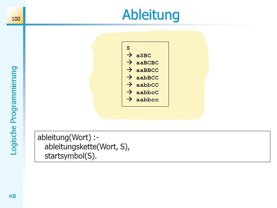 Ableitung ableitung(Wort) :- ableitungskette(Wort, S), startsymbol(S).