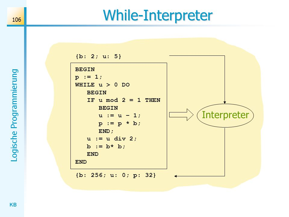 While-Interpreter Interpreter {b: 2; u: 5}