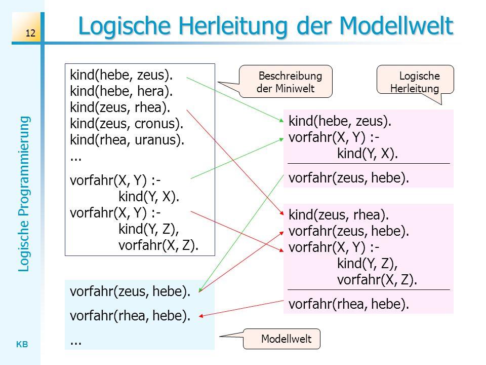 Logische Herleitung der Modellwelt
