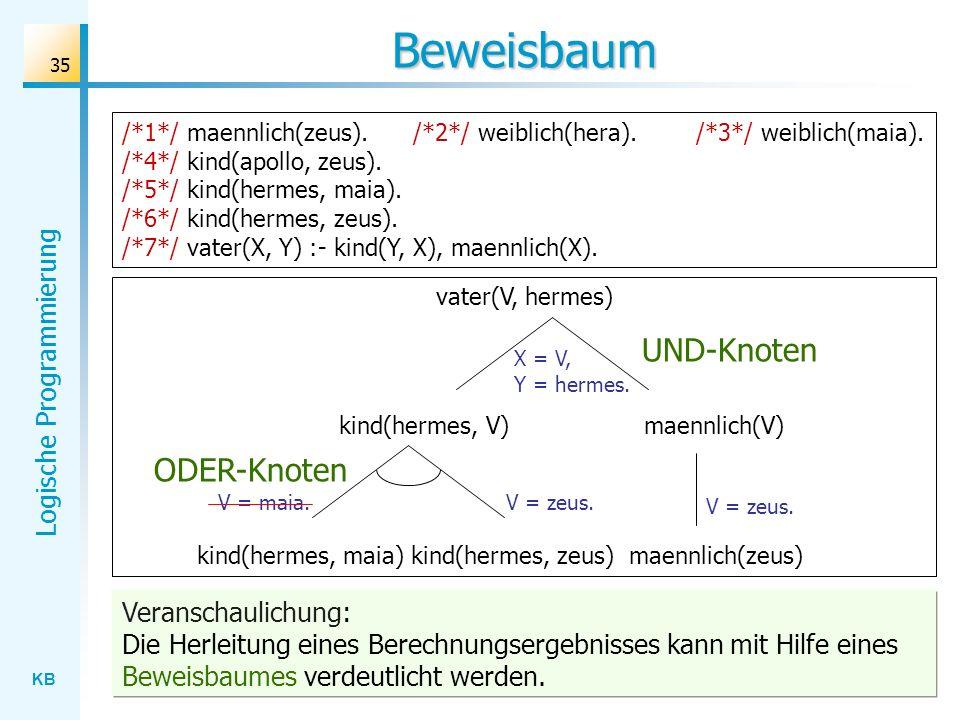 Beweisbaum UND-Knoten ODER-Knoten