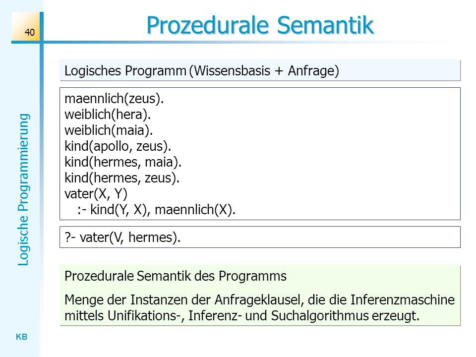 Prozedurale Semantik Logisches Programm (Wissensbasis + Anfrage)