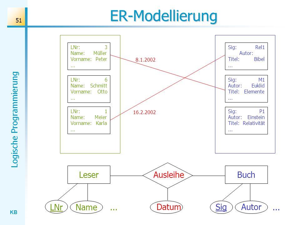 ER-Modellierung Leser Ausleihe Buch LNr Name ... Datum Sig Autor ...