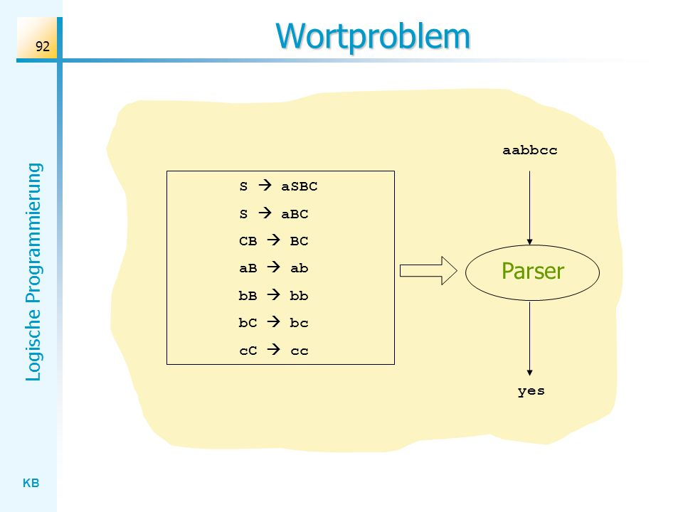 Wortproblem Parser aabbcc S  aSBC S  aBC CB  BC aB  ab bB  bb