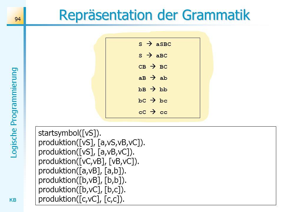 Repräsentation der Grammatik