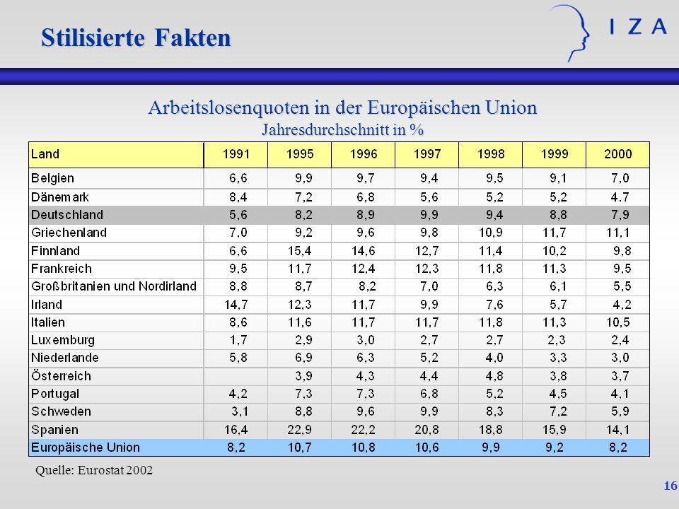 Arbeitslosenquoten in der Europäischen Union Jahresdurchschnitt in %