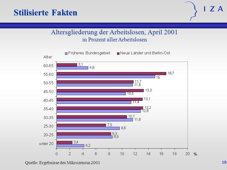 Stilisierte Fakten Stilisierte Fakten. Altersgliederung der Arbeitslosen, April 2001 in Prozent aller Arbeitslosen.