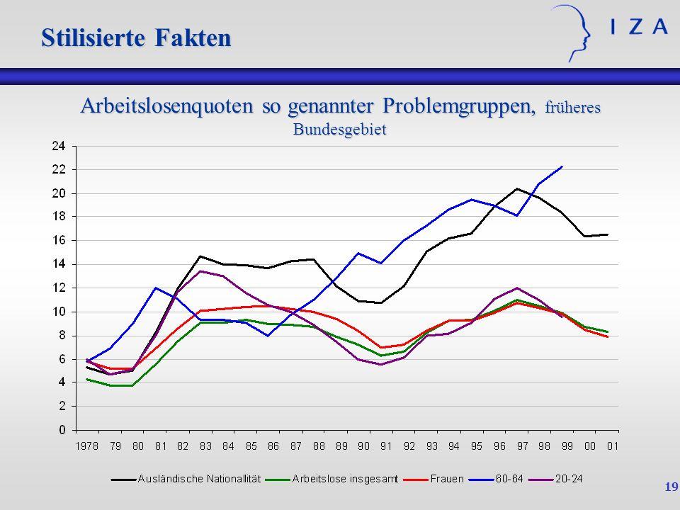 Arbeitslosenquoten so genannter Problemgruppen, früheres Bundesgebiet