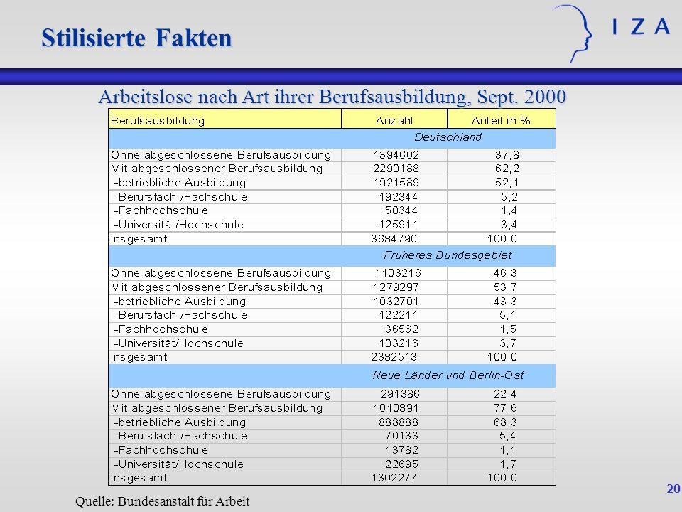 Stilisierte Fakten Stilisierte Fakten. Arbeitslose nach Art ihrer Berufsausbildung, Sept.