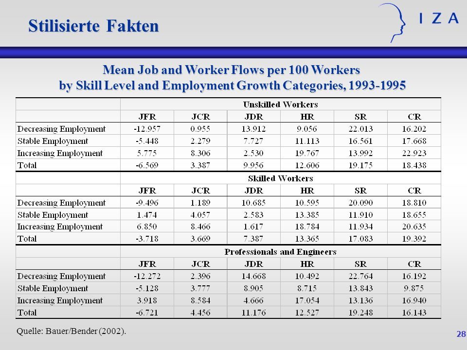 Stilisierte Fakten Mean Job and Worker Flows per 100 Workers