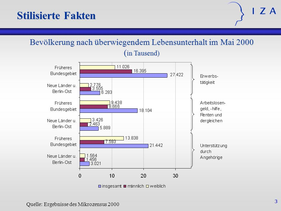 Stilisierte Fakten Stilisierte Fakten. Bevölkerung nach überwiegendem Lebensunterhalt im Mai 2000 (in Tausend)