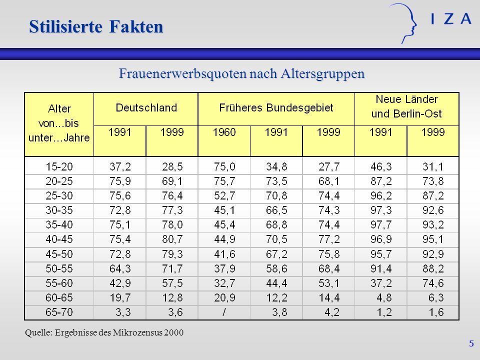Frauenerwerbsquoten nach Altersgruppen