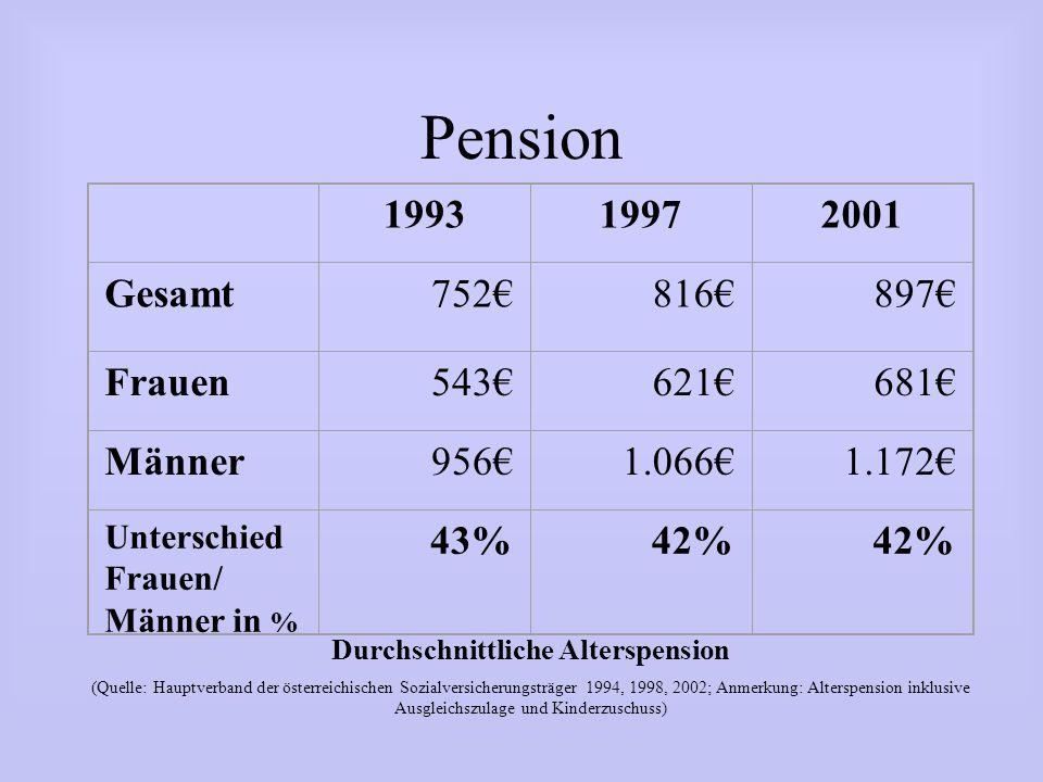 Durchschnittliche Alterspension