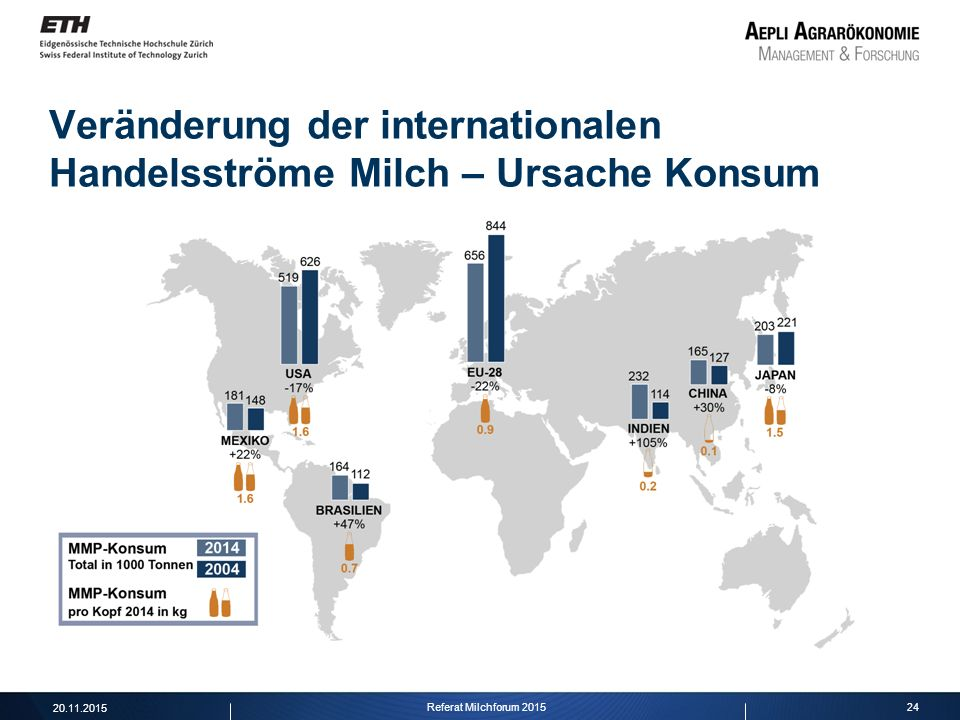 Veränderung der internationalen Handelsströme Milch – Ursache Konsum