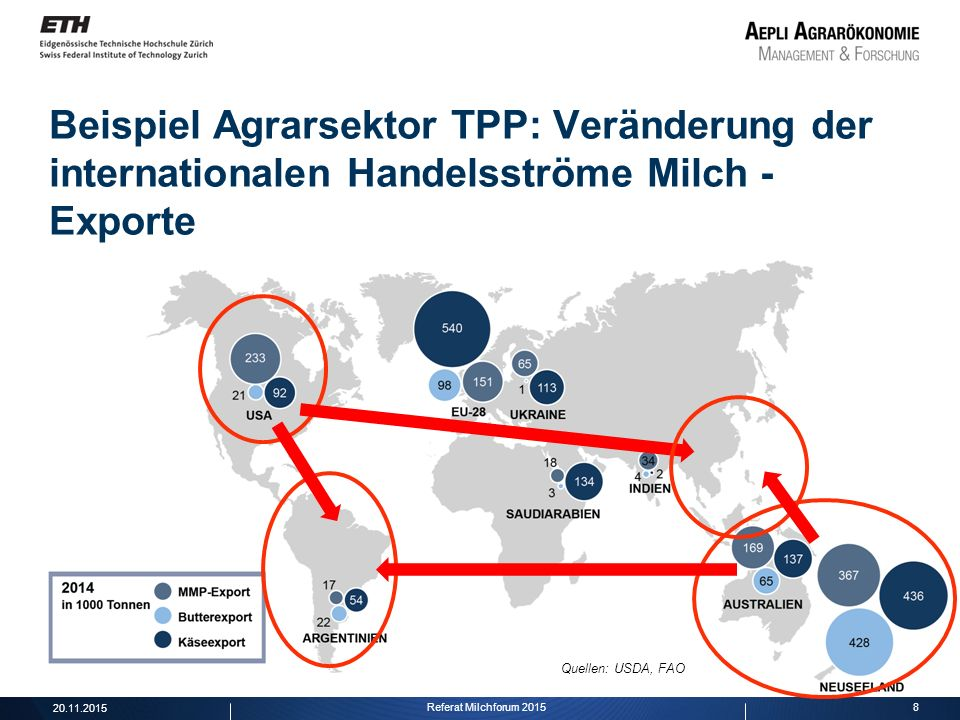 Beispiel Agrarsektor TPP: Veränderung der internationalen Handelsströme Milch - Exporte