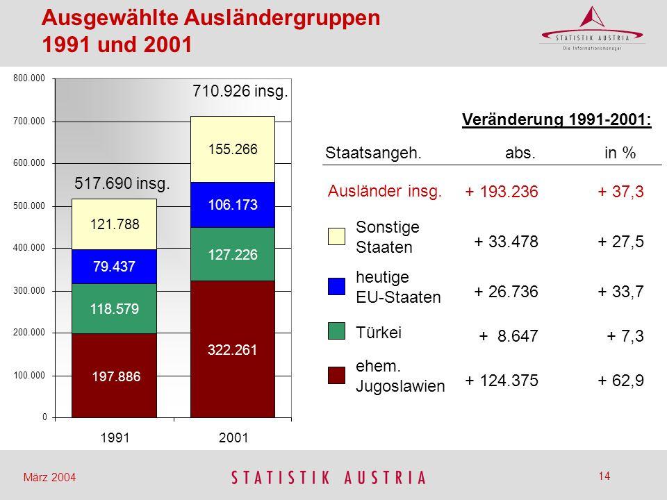 Ausgewählte Ausländergruppen 1991 und 2001