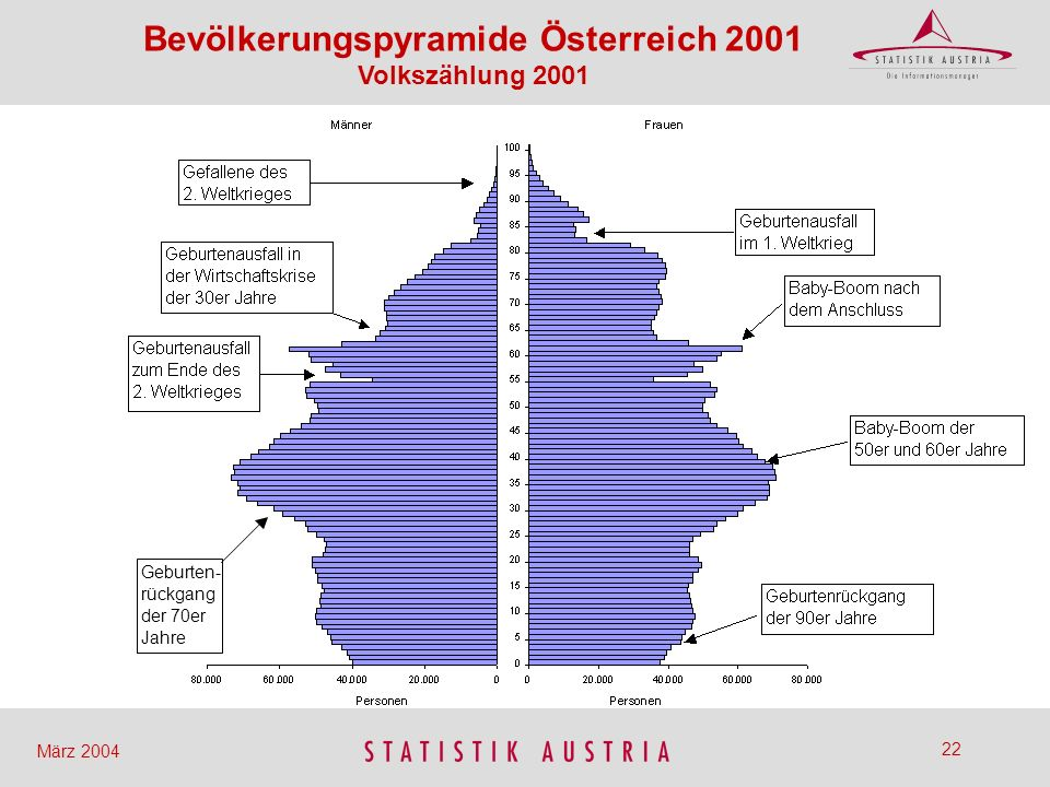 Bevölkerungspyramide Österreich 2001 Volkszählung 2001