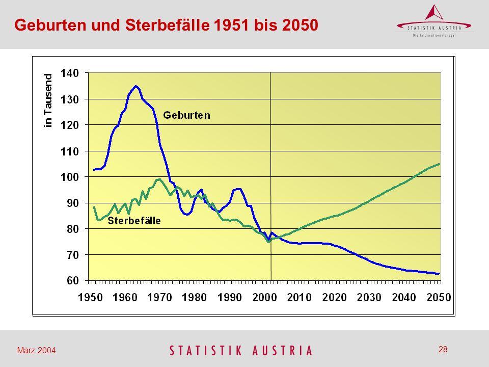 Geburten und Sterbefälle 1951 bis 2050