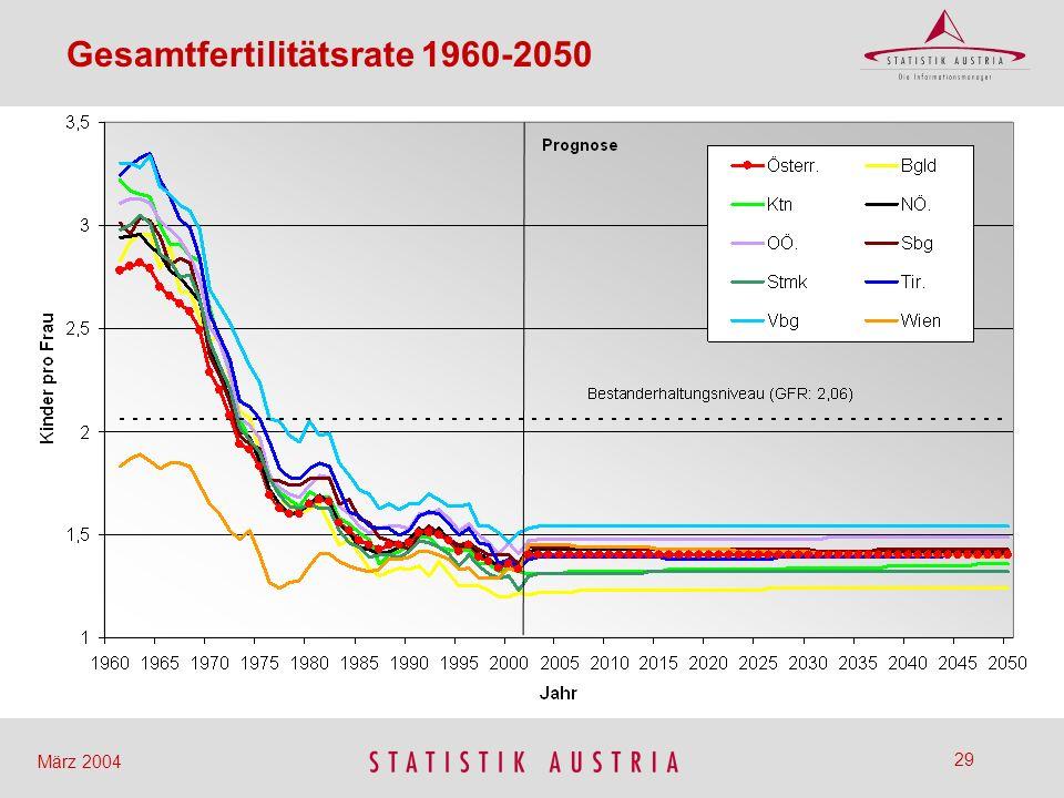 Gesamtfertilitätsrate 1960-2050