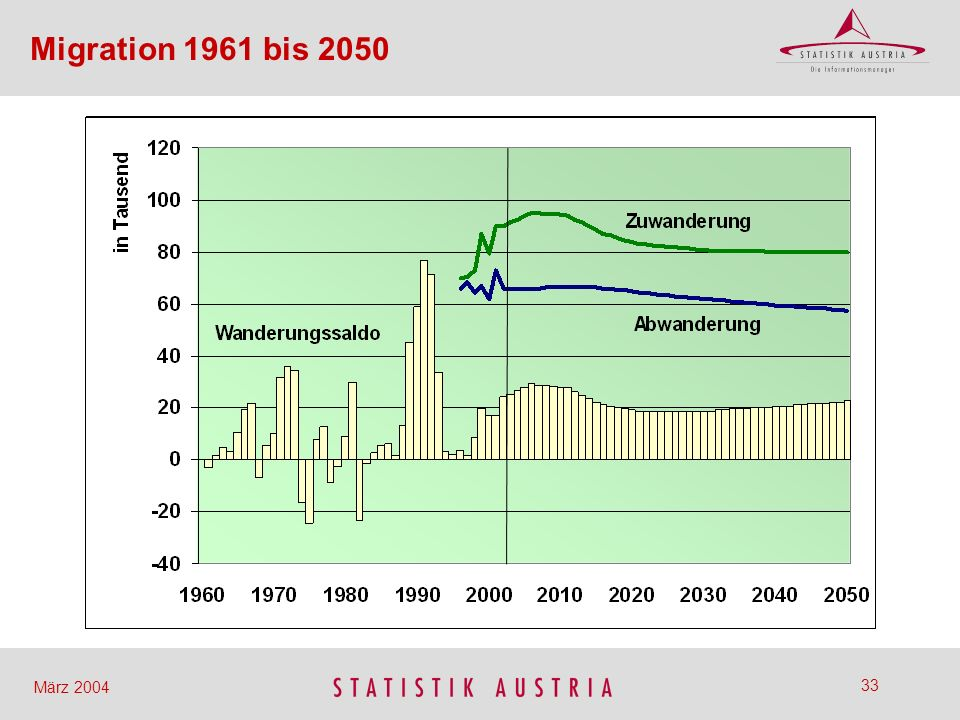 Migration 1961 bis 2050