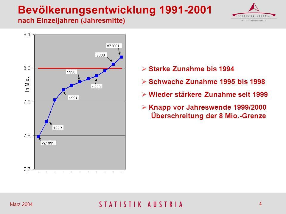 Bevölkerungsentwicklung 1991-2001 nach Einzeljahren (Jahresmitte)