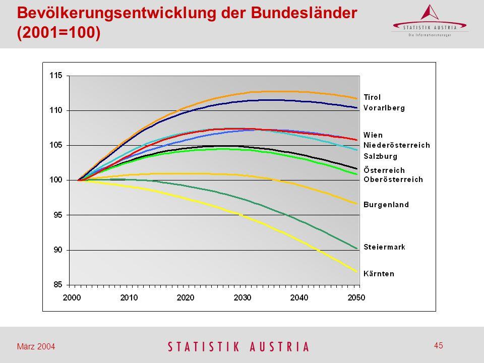 Bevölkerungsentwicklung der Bundesländer (2001=100)