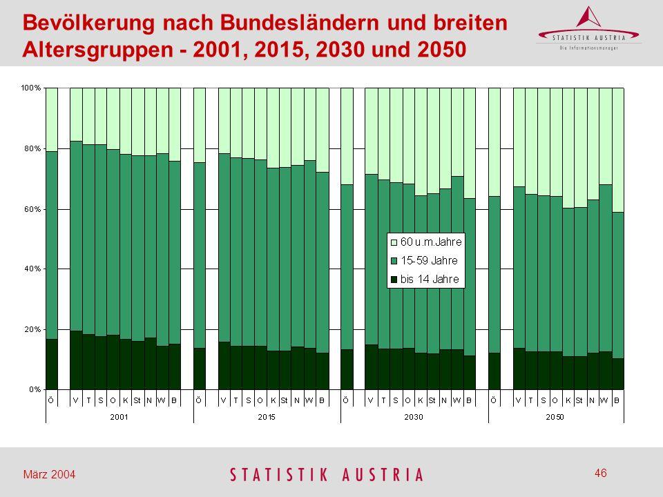 Bevölkerung nach Bundesländern und breiten Altersgruppen - 2001, 2015, 2030 und 2050