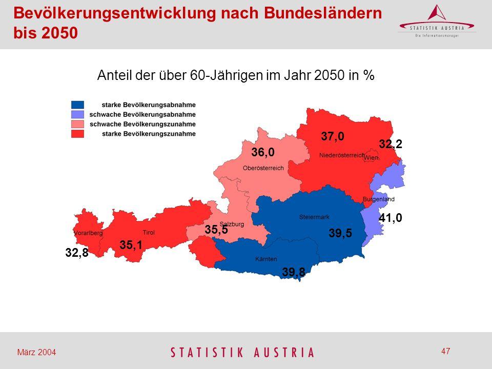 Anteil der über 60-Jährigen im Jahr 2050 in %