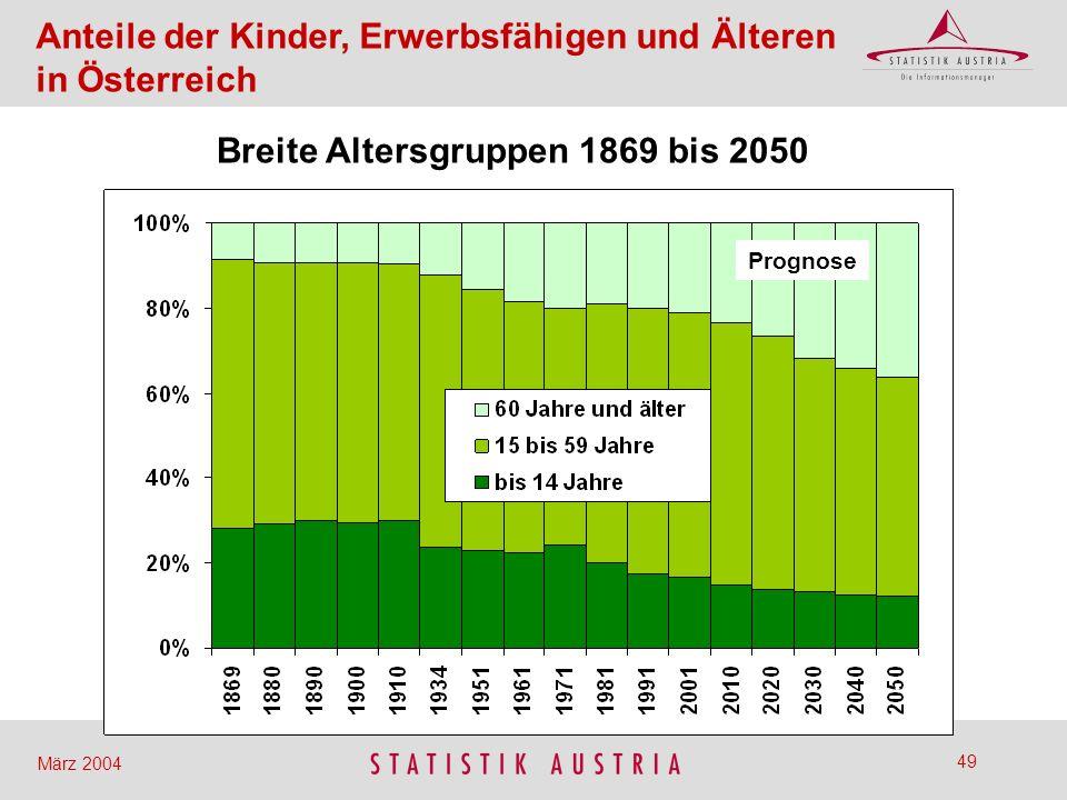 Breite Altersgruppen 1869 bis 2050