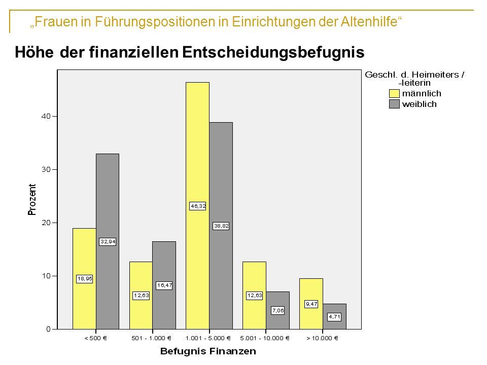 Höhe der finanziellen Entscheidungsbefugnis