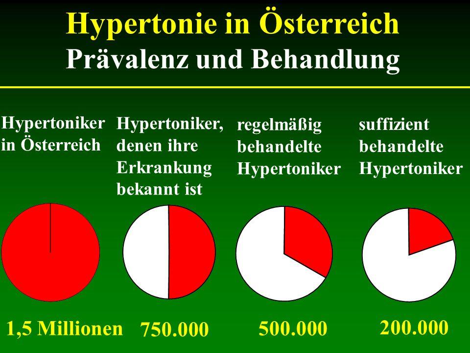 Hypertonie in Österreich Prävalenz und Behandlung