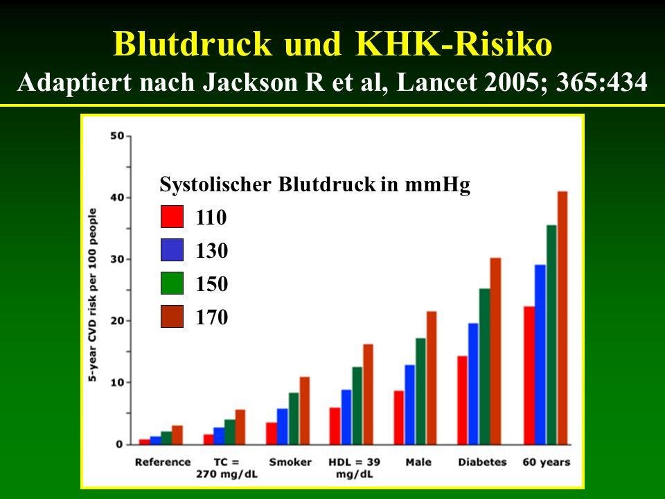 Blutdruck und KHK-Risiko