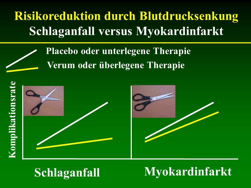 Risikoreduktion durch Blutdrucksenkung