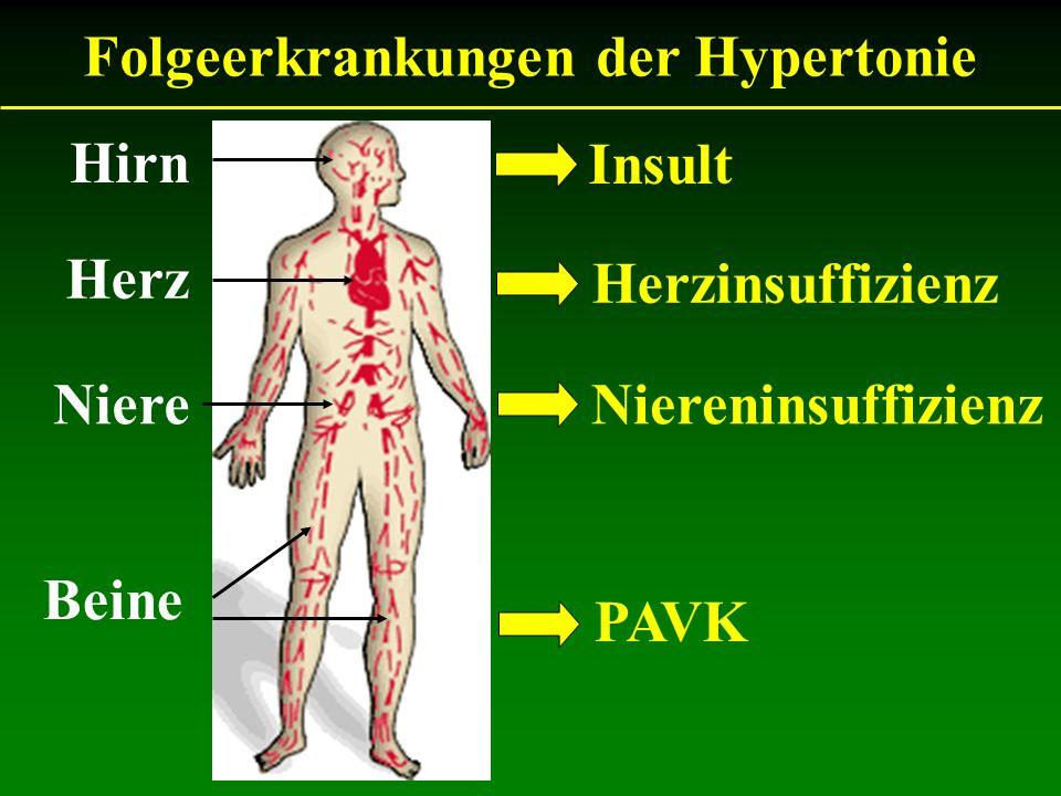 Folgeerkrankungen der Hypertonie