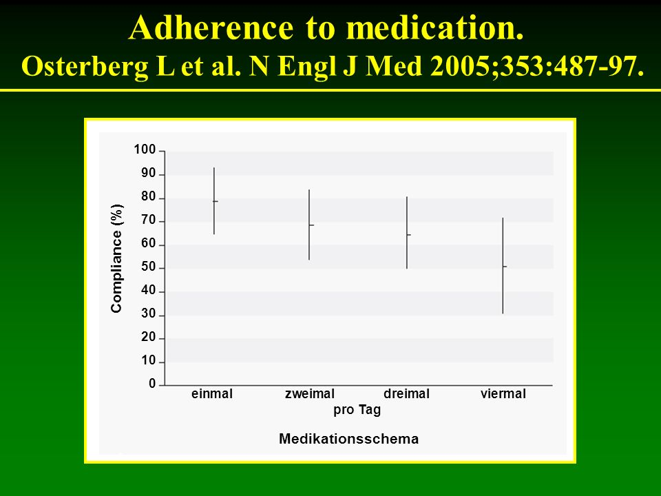 Adherence to medication.
