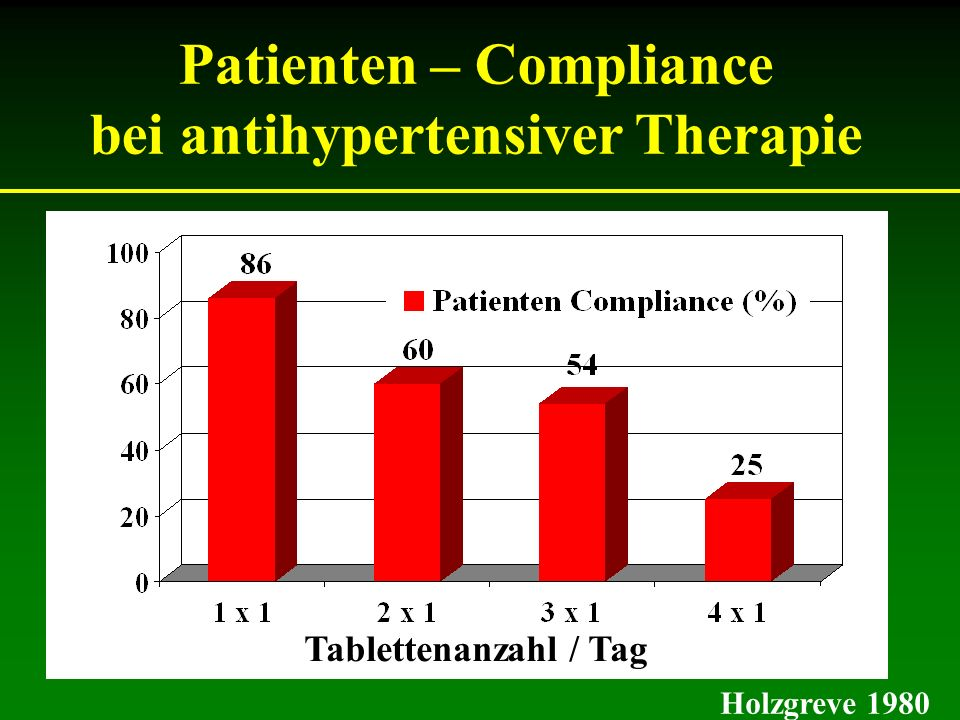 Patienten – Compliance bei antihypertensiver Therapie