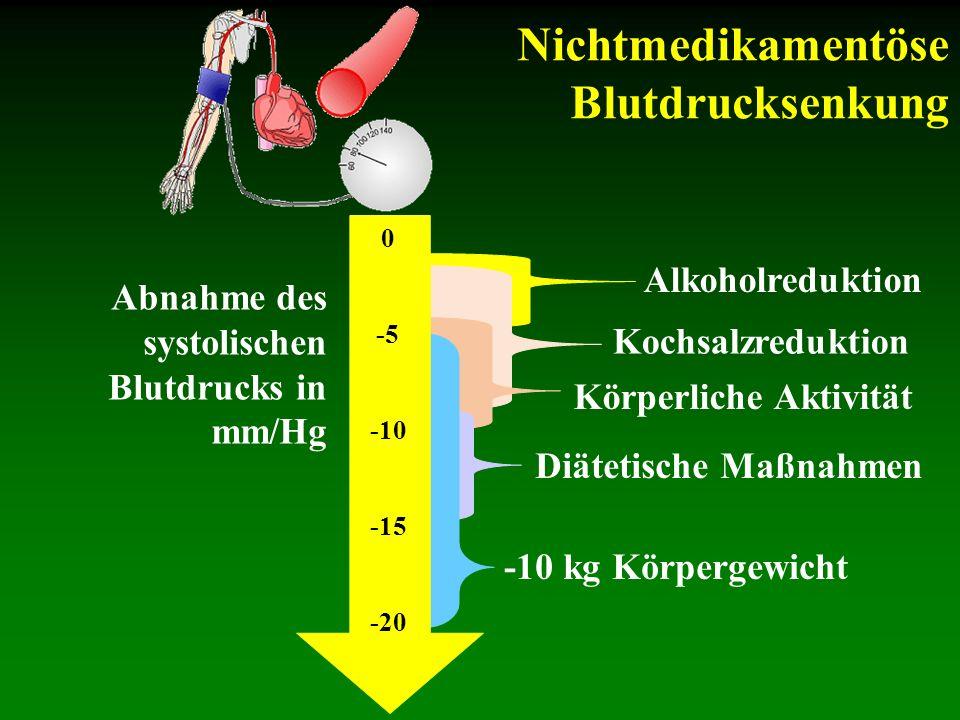 Nichtmedikamentöse Blutdrucksenkung Alkoholreduktion
