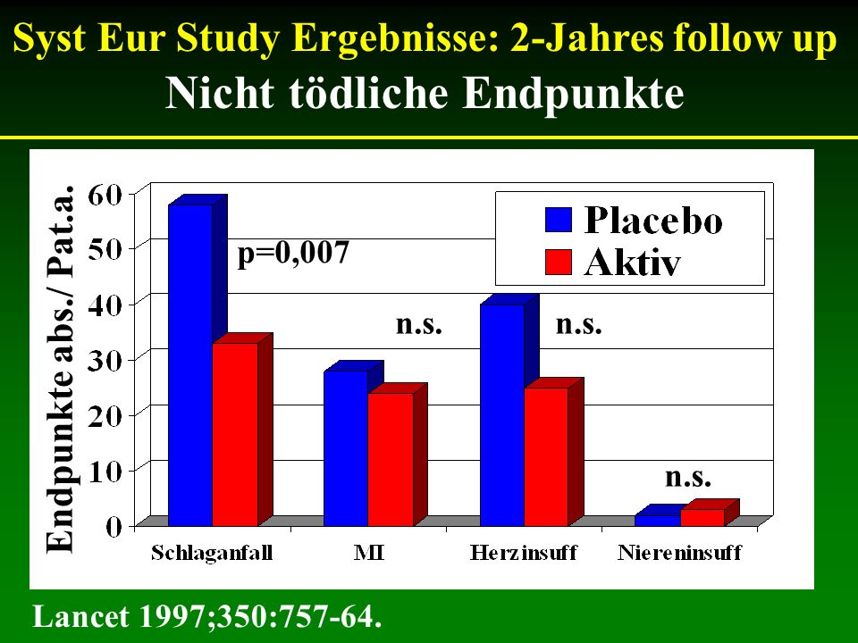 Syst Eur Study Ergebnisse: 2-Jahres follow up Nicht tödliche Endpunkte